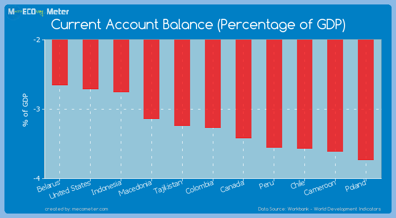 Current Account Balance (Percentage of GDP) of Colombia