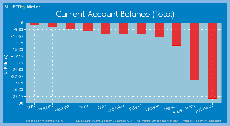 Current Account Balance (Total) of Colombia