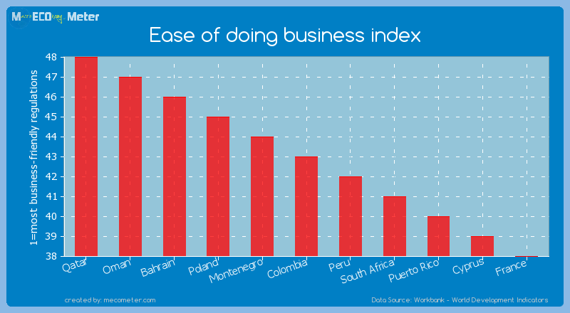 Ease of doing business index of Colombia