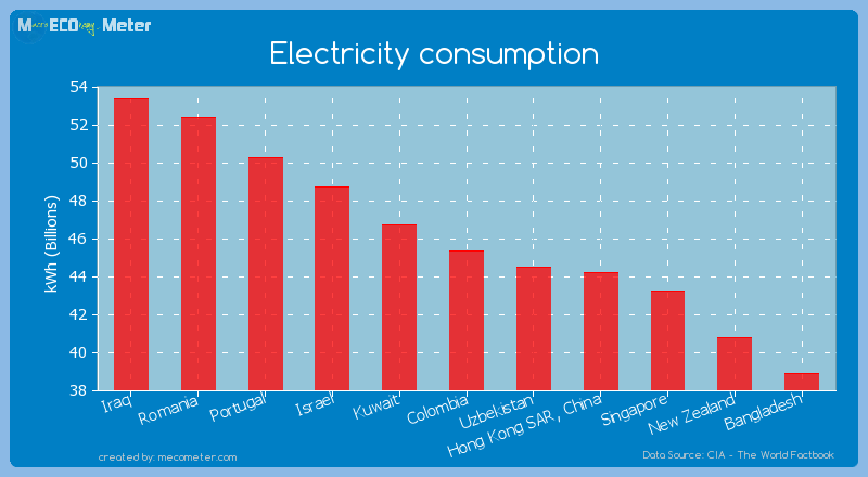 Electricity consumption of Colombia