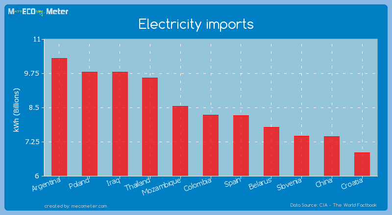 Electricity imports of Colombia