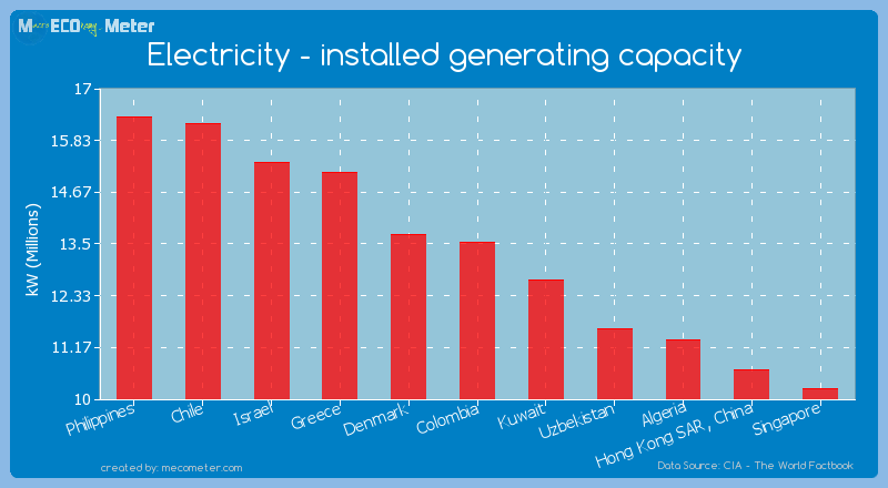 Electricity - installed generating capacity of Colombia