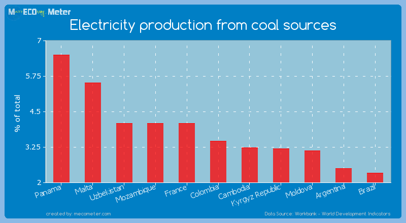 Electricity production from coal sources of Colombia