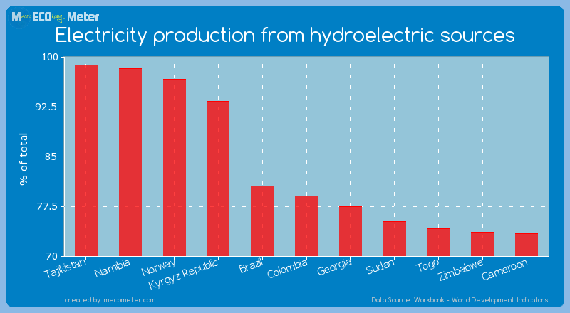 Electricity production from hydroelectric sources of Colombia