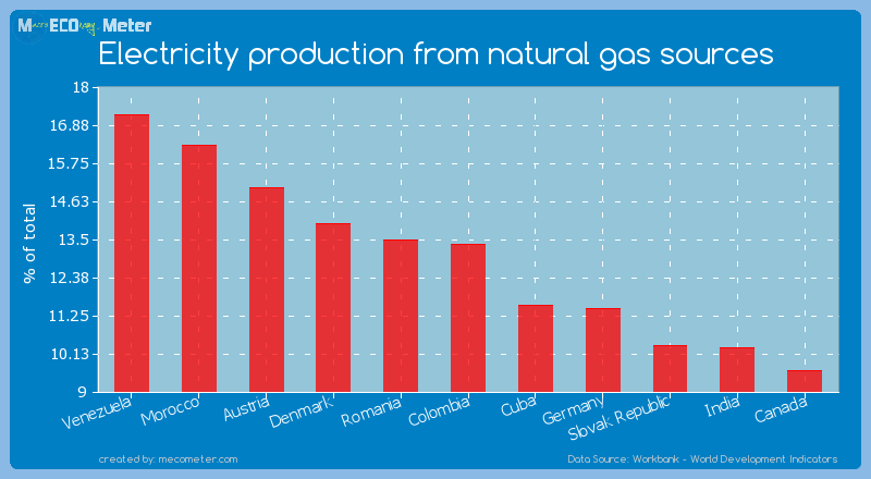 Electricity production from natural gas sources of Colombia