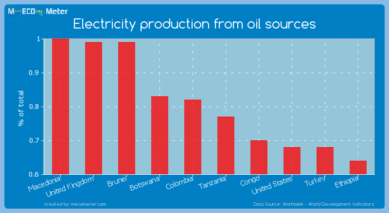 Electricity production from oil sources of Colombia