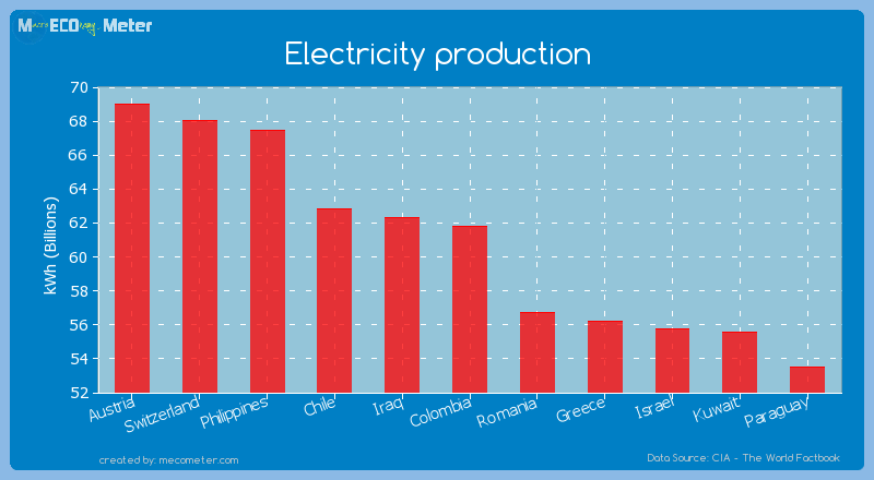 Electricity production of Colombia