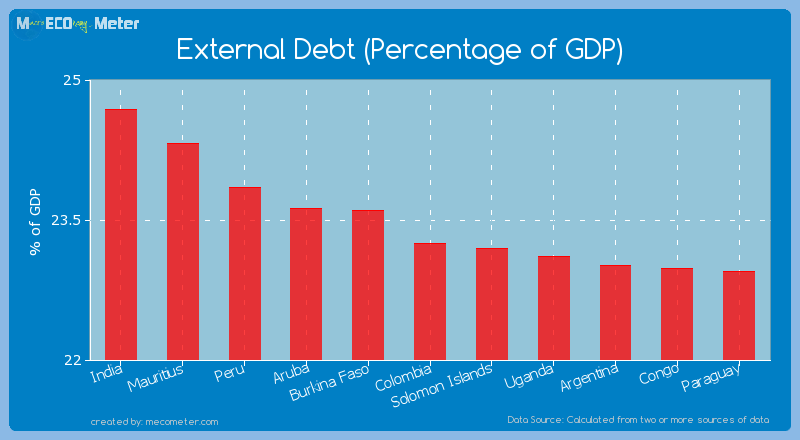 External Debt (Percentage of GDP) of Colombia