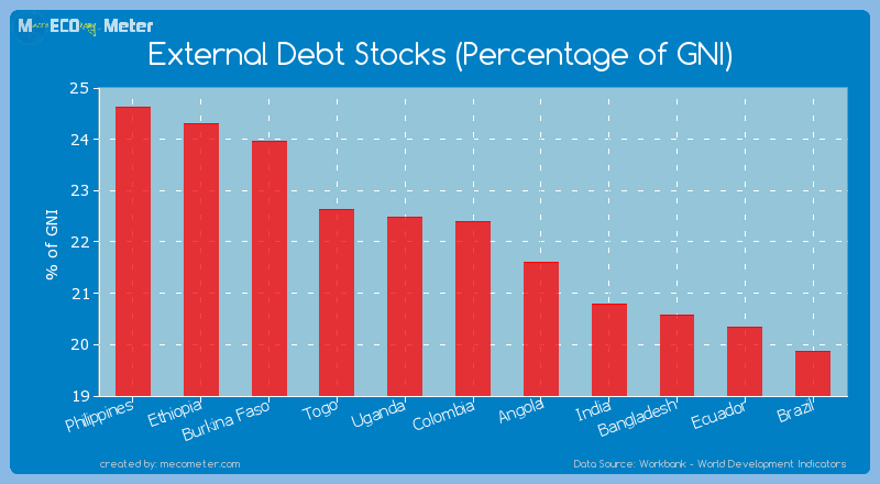 External Debt Stocks (Percentage of GNI) of Colombia