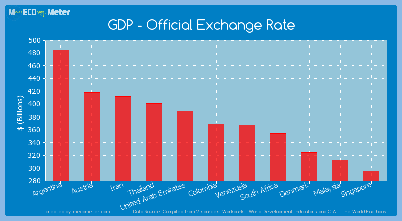 Gdp Official Exchange Rate Of Colombia