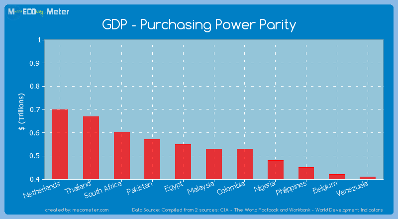 GDP - Purchasing Power Parity of Colombia