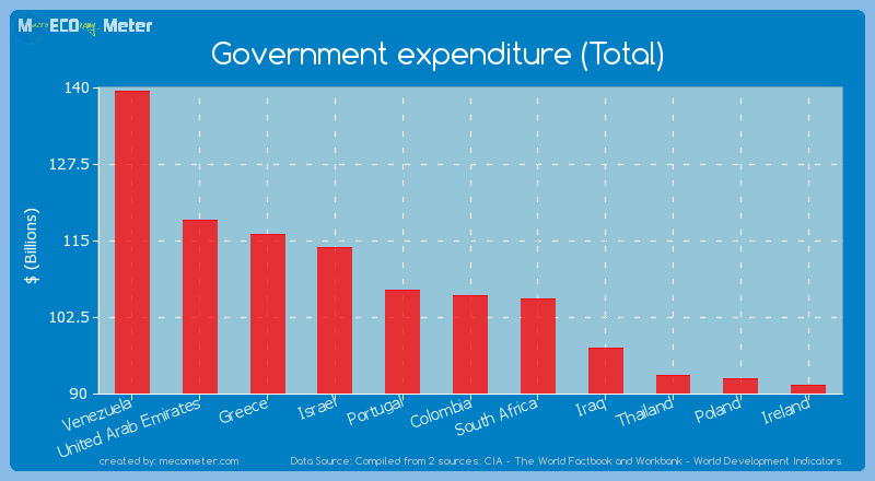 Government expenditure (Total) of Colombia