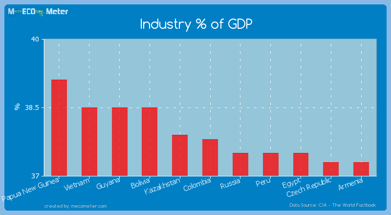 Industry % of GDP of Colombia