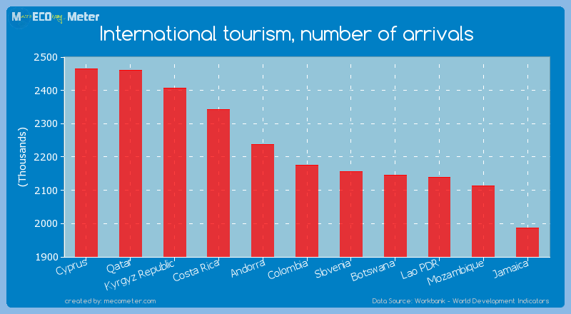 International tourism, number of arrivals of Colombia