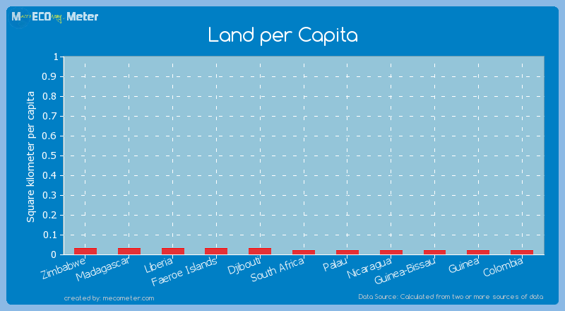 Land per Capita of Colombia