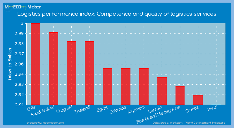 Logistics performance index: Competence and quality of logistics services of Colombia