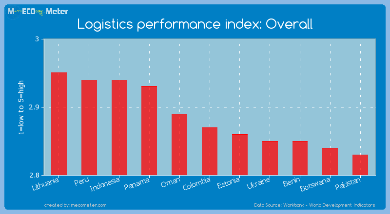 Logistics performance index: Overall of Colombia