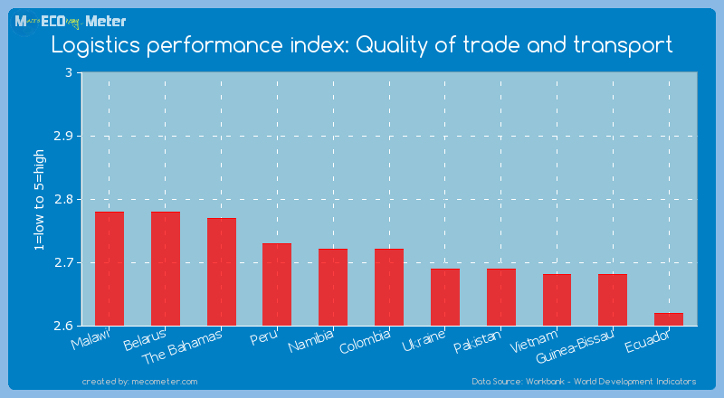 Logistics performance index: Quality of trade and transport of Colombia