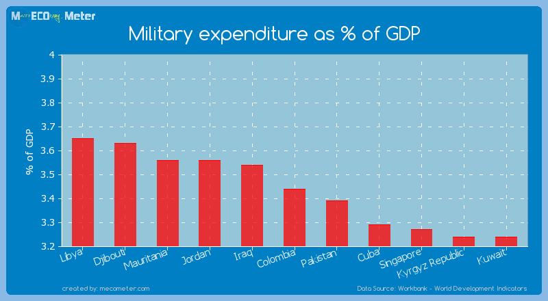 Military expenditure as % of GDP of Colombia