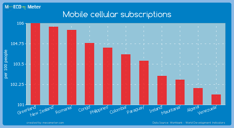 Mobile cellular subscriptions of Colombia