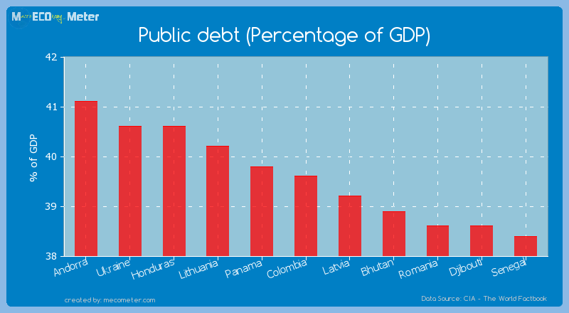 Public debt (Percentage of GDP) of Colombia
