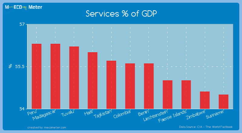 Services % of GDP of Colombia