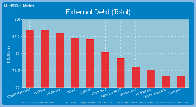 External Debt (Total) of Colombia