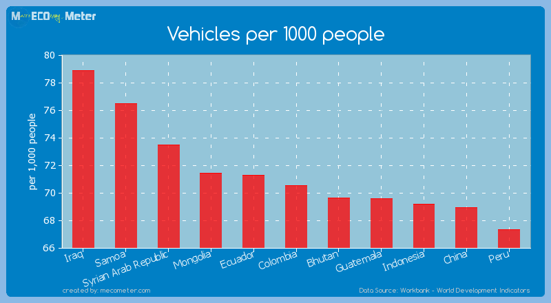 Vehicles per 1000 people of Colombia