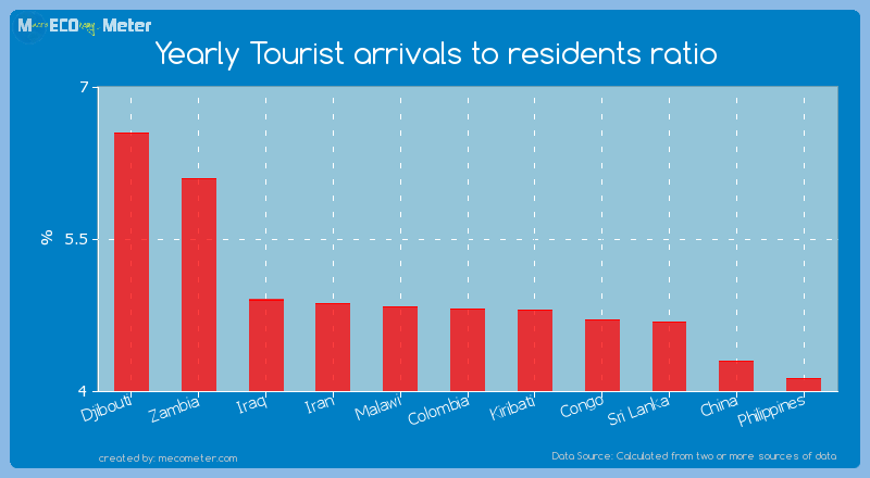 Yearly Tourist arrivals to residents ratio of Colombia
