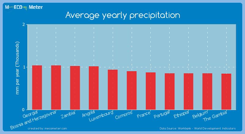 Average yearly precipitation of Comoros