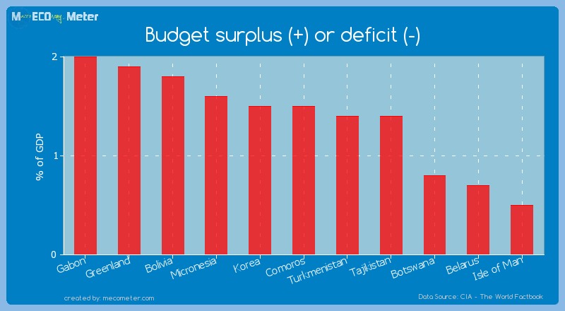 Budget surplus (+) or deficit (-) of Comoros