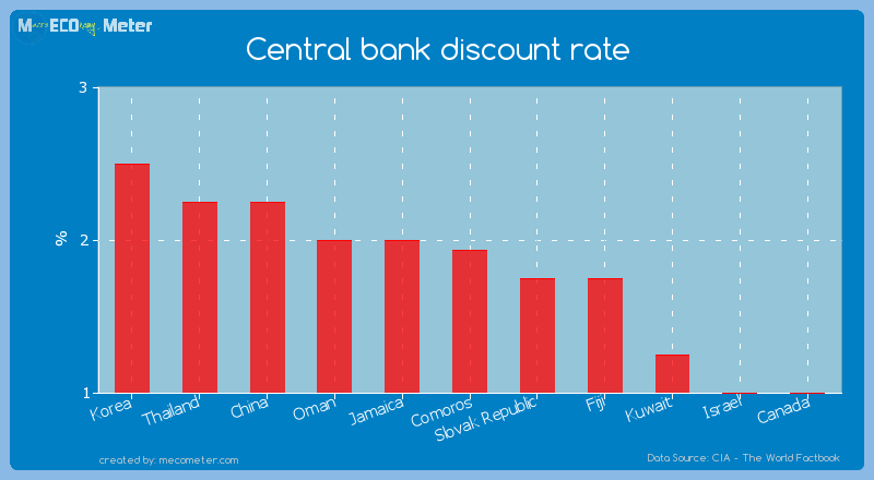 Central bank discount rate of Comoros