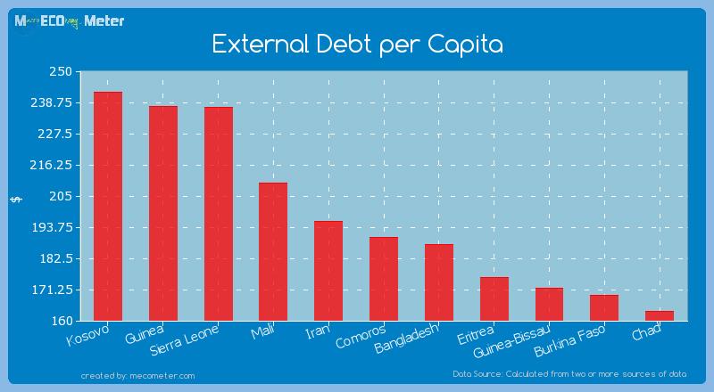 External Debt per Capita of Comoros