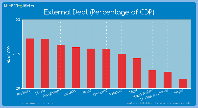 External Debt (Percentage of GDP) of Comoros