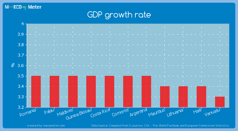 GDP growth rate of Comoros