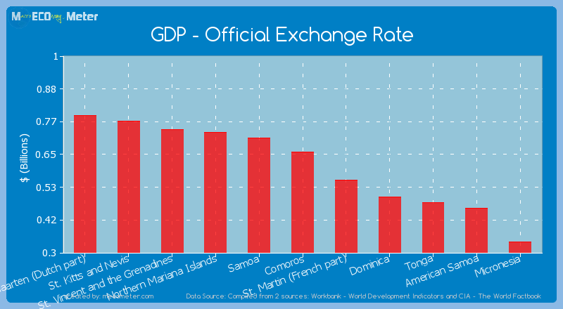 GDP - Official Exchange Rate of Comoros