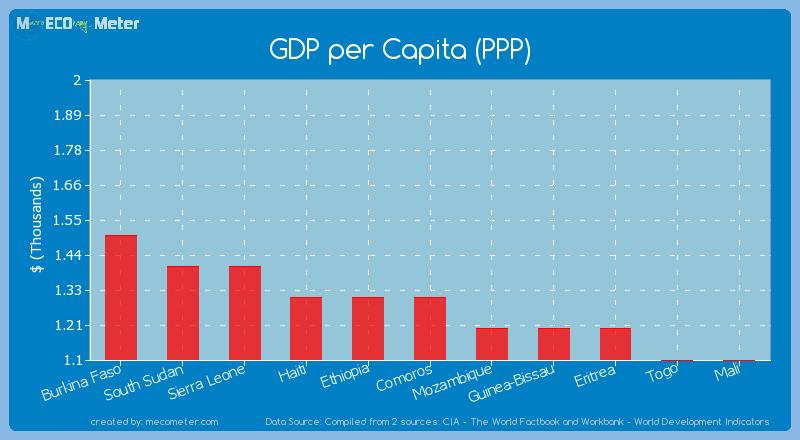 GDP per Capita (PPP) of Comoros