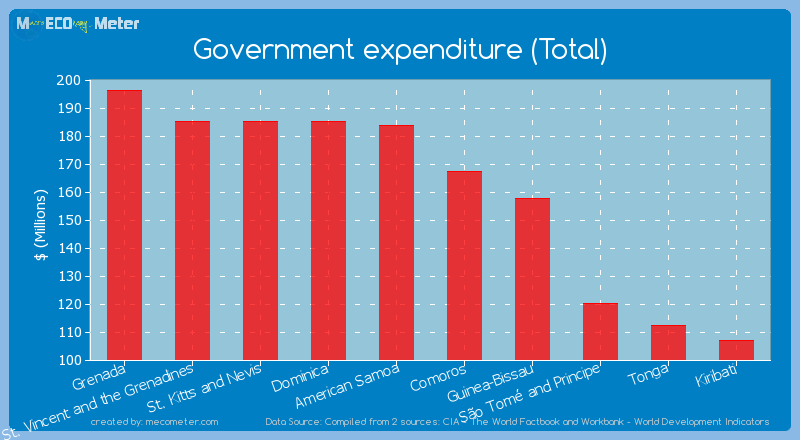 Government expenditure (Total) of Comoros