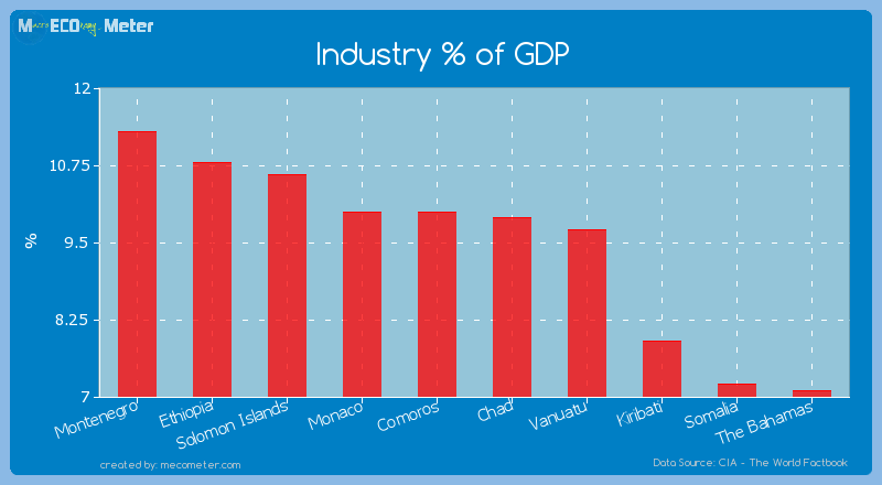 Industry % of GDP of Comoros