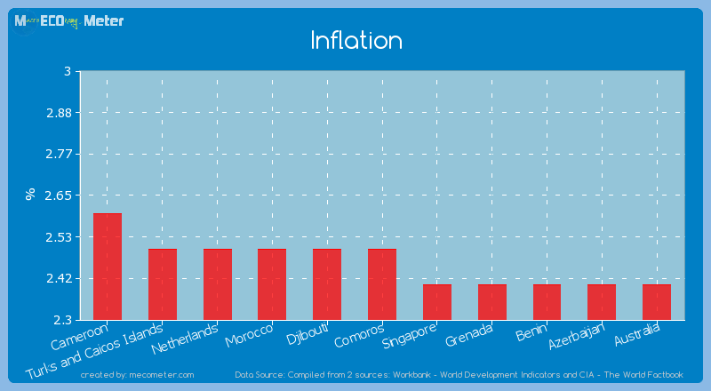 Inflation of Comoros