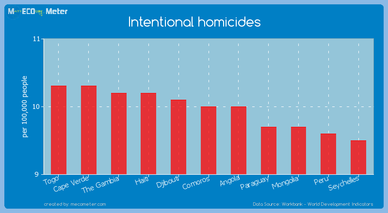 Intentional homicides of Comoros