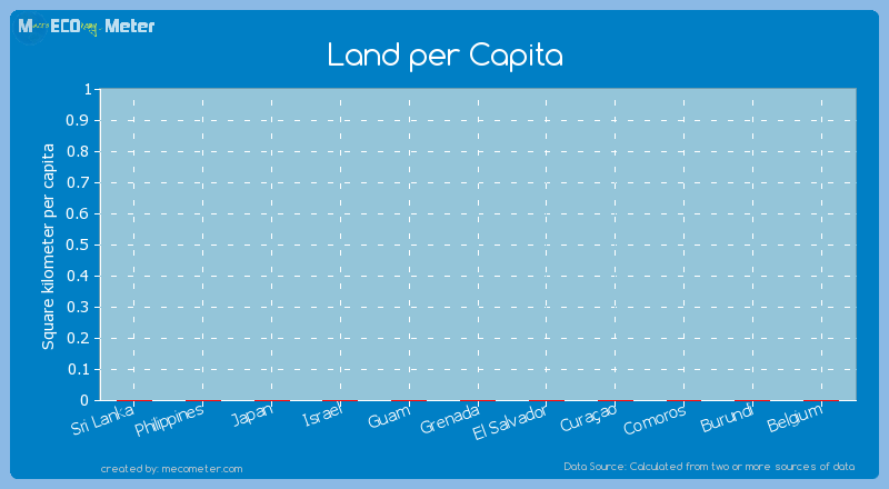 Land per Capita of Comoros