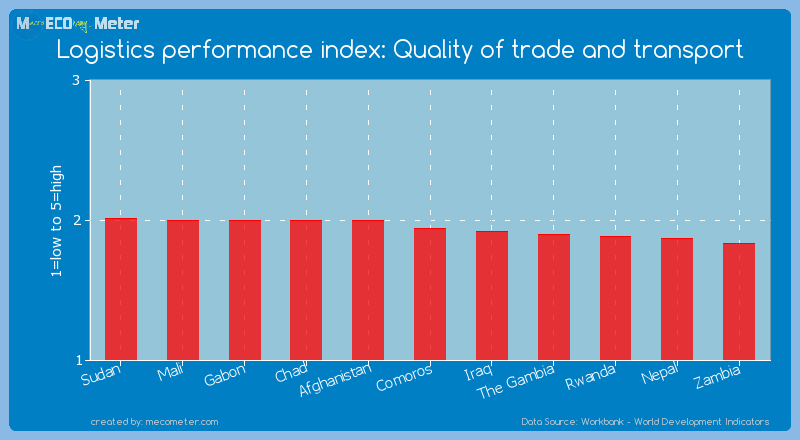 Logistics performance index: Quality of trade and transport of Comoros