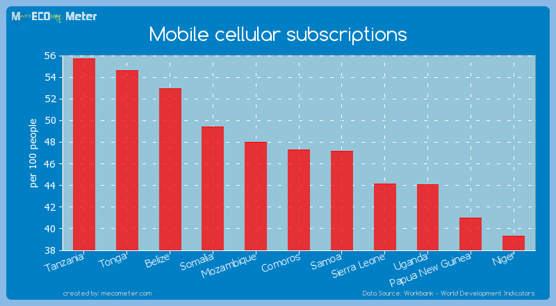 Mobile cellular subscriptions of Comoros