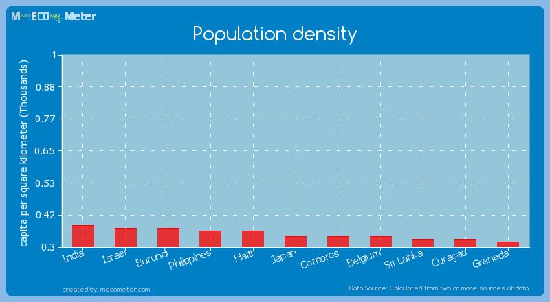 Population density of Comoros