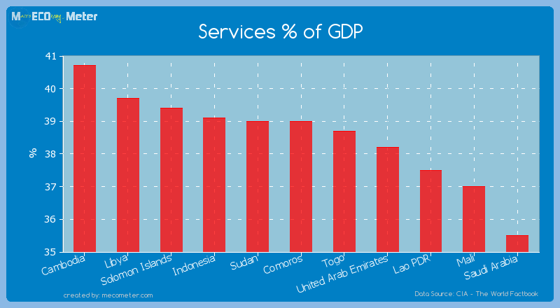 Services % of GDP of Comoros