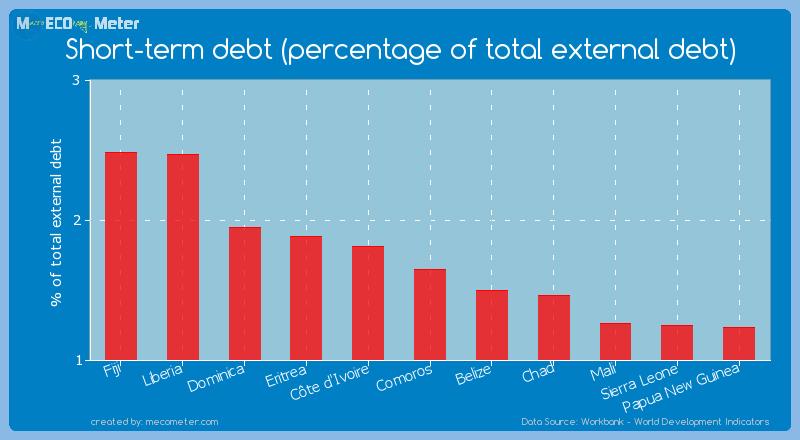 Short-term debt (percentage of total external debt) of Comoros