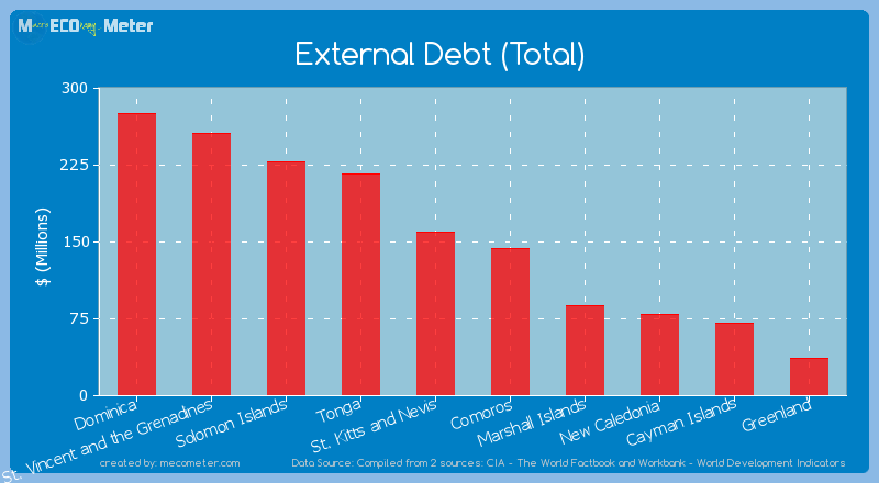 External Debt (Total) of Comoros