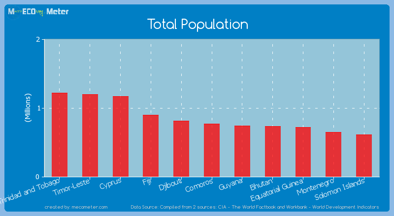 Total Population of Comoros