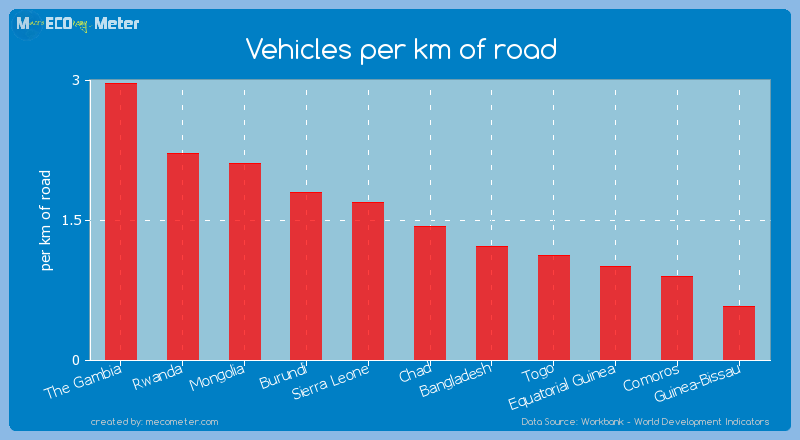Vehicles per km of road of Comoros